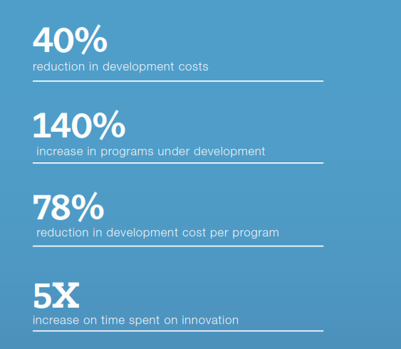 Drastically Change Software Time-to-Market | Continuous Integration Statistics | Betsol