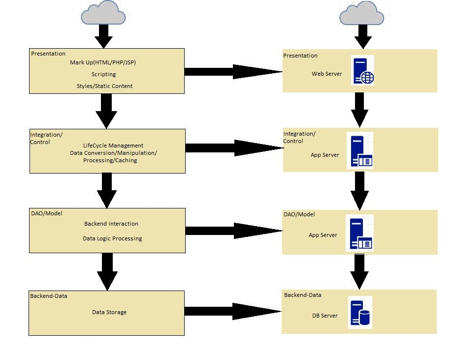 How to deploy an application on aws serverless for N tier architecture diagram